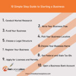 A Step by Step Guide to Start a Business